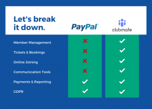 A breakdown of the main differences between Clubmate and PayPal.